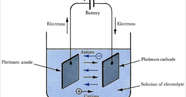 Main Difference - Galvanic vs Electrolytic Cell