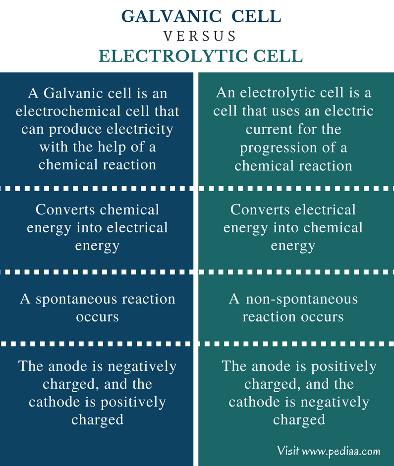 Difference Between Galvanic and Electrolytic Cell - Comparison Summary