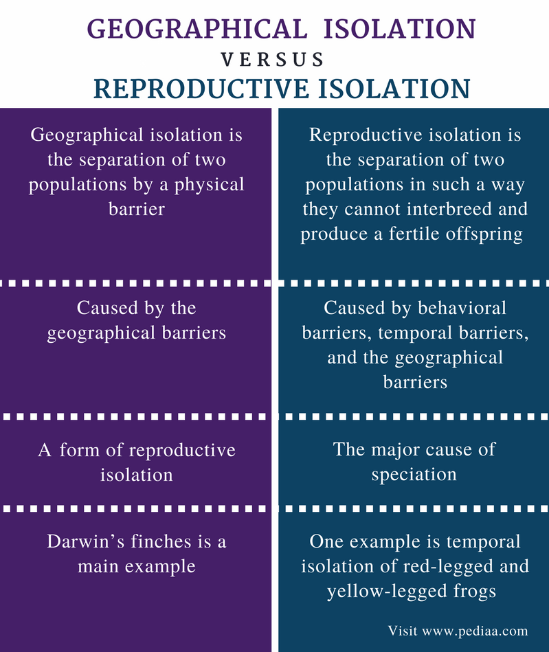 Difference Between Geographical and Reproductive Isolation - Comparison Summary
