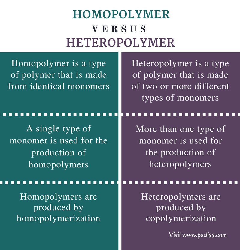 Difference Between Homopolymer and Heteropolymer - Comparison Summary