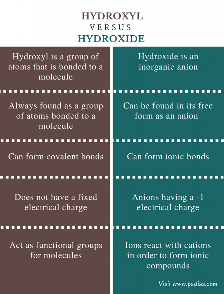 Difference Between Hydroxyl and Hydroxide - Comparison Summary