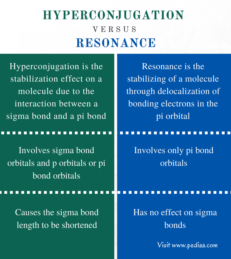 Difference Between Hyperconjugation and Resonance - Comparison Summary (1)