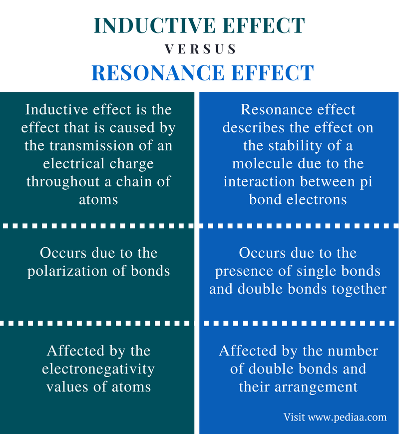Difference Between Inductive Effect and Resonance Effect - Comparison Summary
