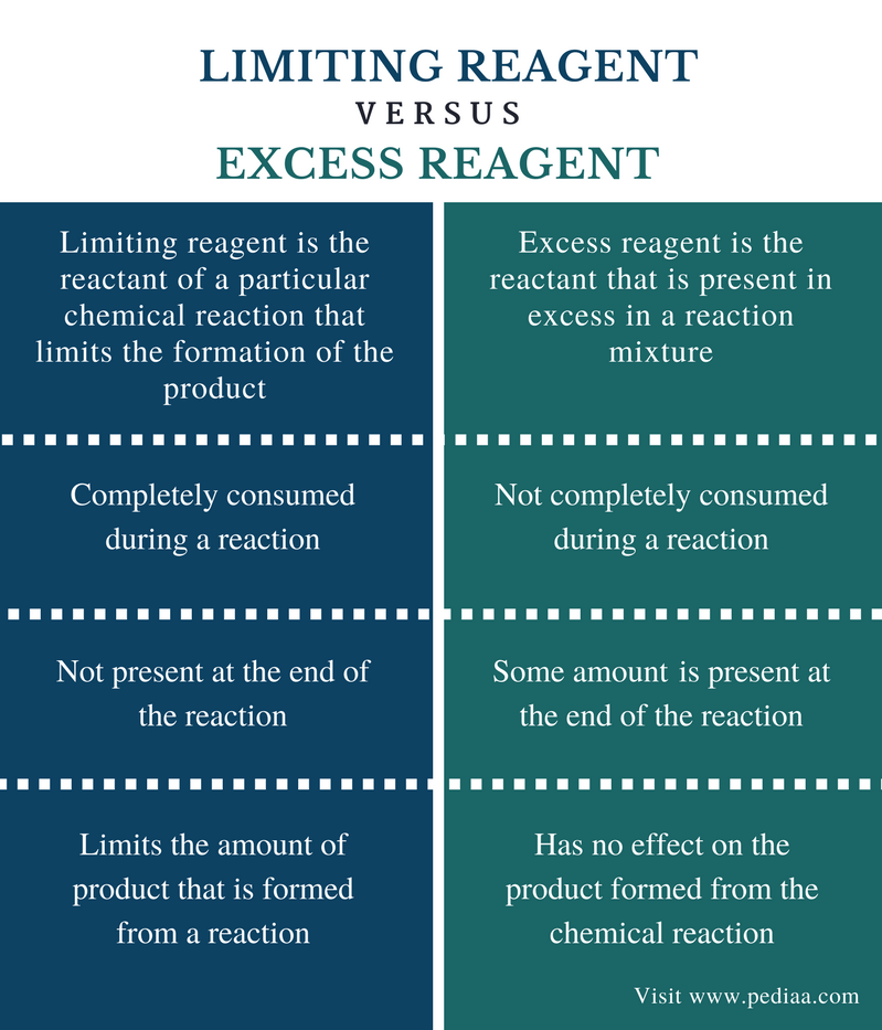Difference Between Limiting Reagent and Excess Reagent - Comparison Summary