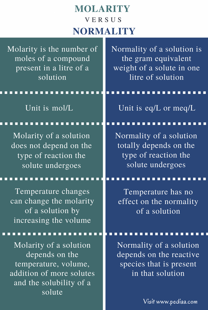 relationship between molarity and solubility