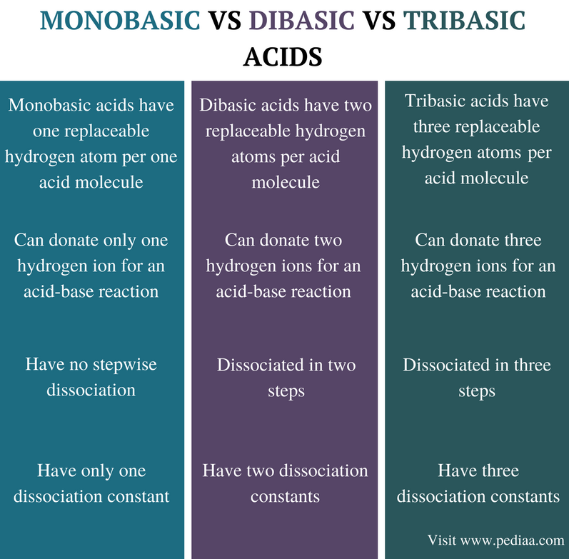 Difference Between Monobasic Dibasic and Tribasic Acids - Comparison Summary