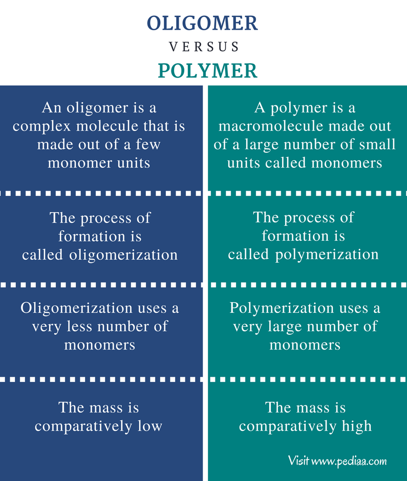 Difference Between Oligomer and Polymer - Comparison Summary