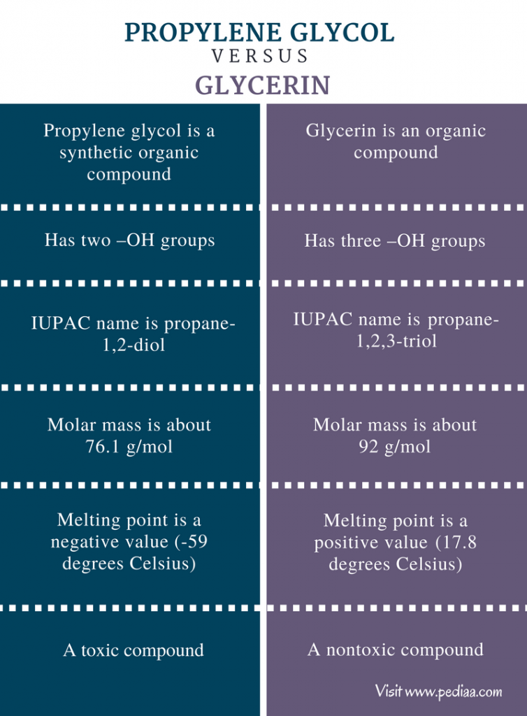 Difference Between Propylene Glycol and Glycerin - Comparison Summary