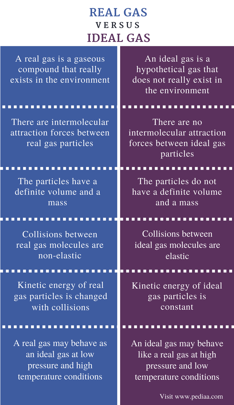 Difference Between Real and Ideal Gas - Comparison Summary (1)