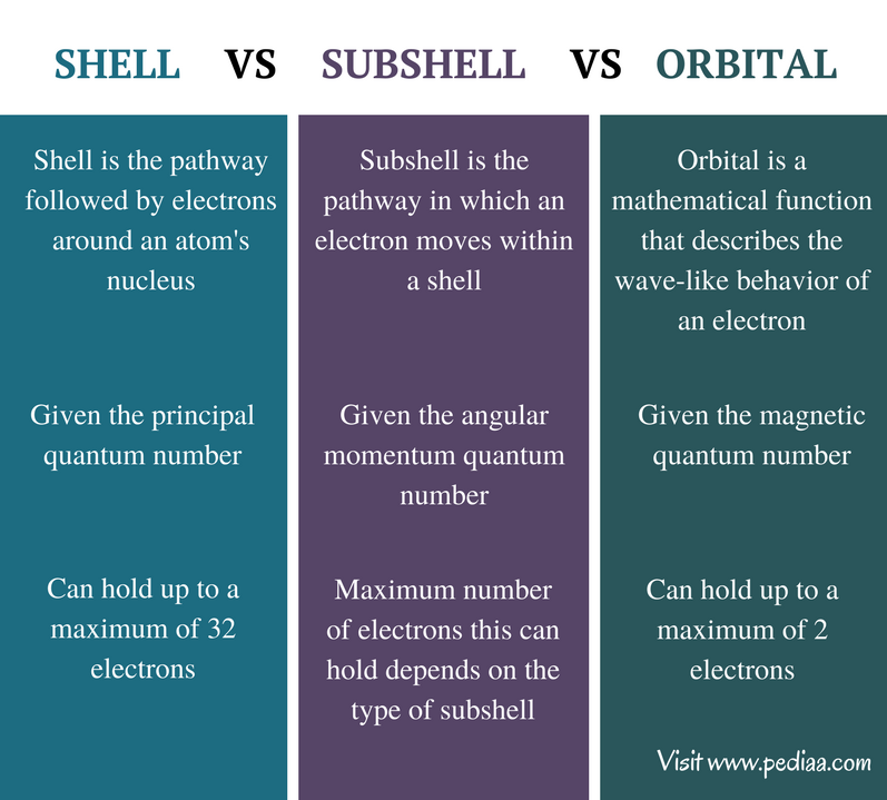 Difference Between Shell Subshell and Orbital - Comparison Summary