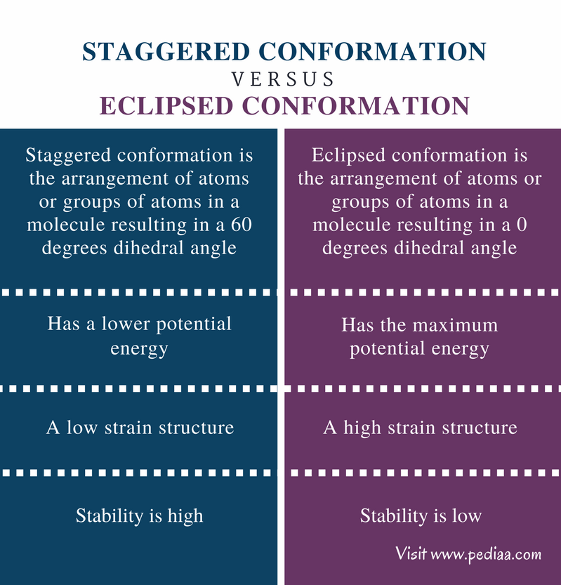 Difference Between Staggered and Eclipsed Conformation - Comparison Summary