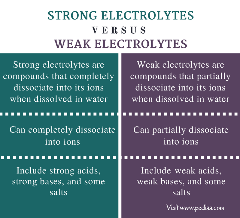 Difference Between Strong and Weak Electrolytes - Comparison Summary