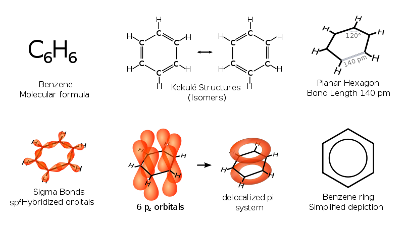 Difference Between Toluene and Benzene