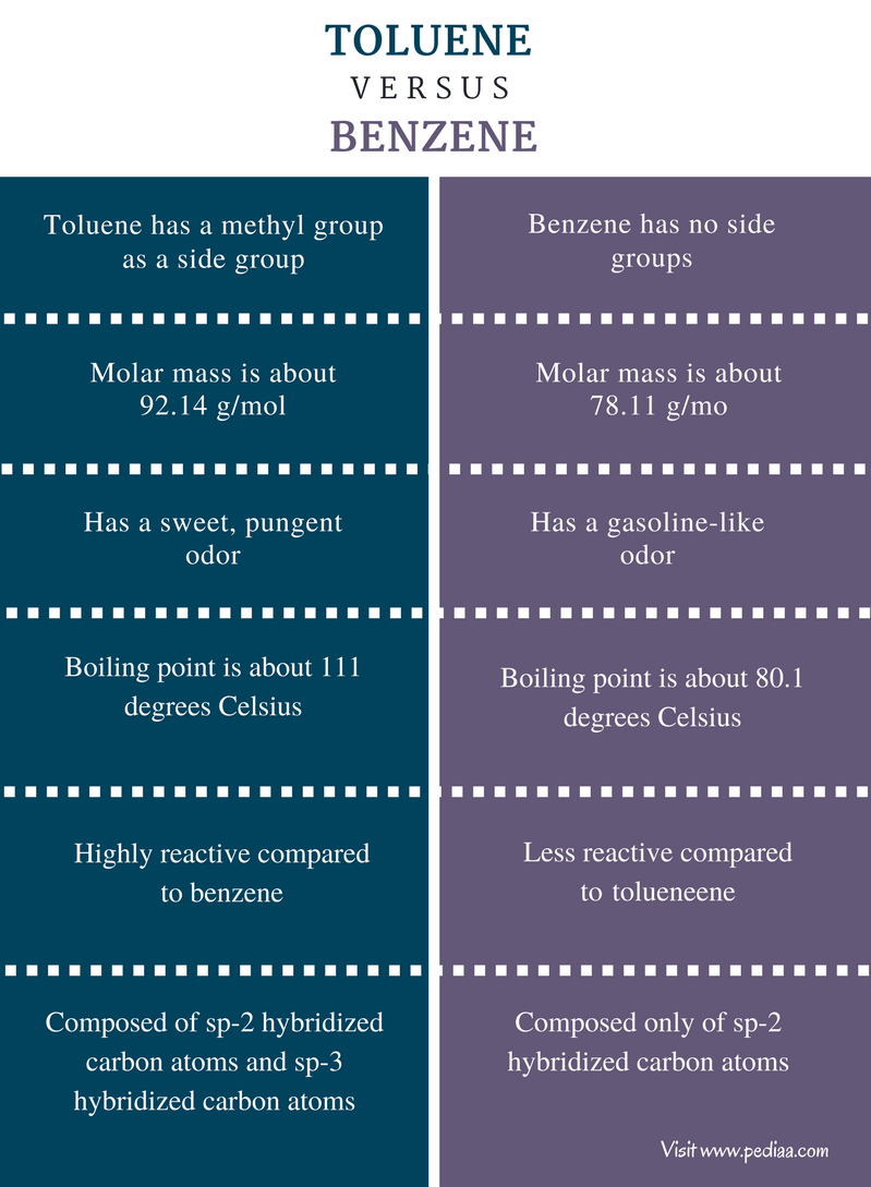 Difference Between Toluene and Benzene - Comparison Summary (1)