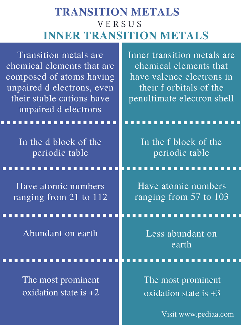 Difference between transition metals and inner transition metals difference between transition metals and inner transition metals comparison summary gamestrikefo Gallery