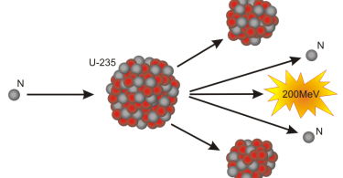 Difference Between U 235 and U 238