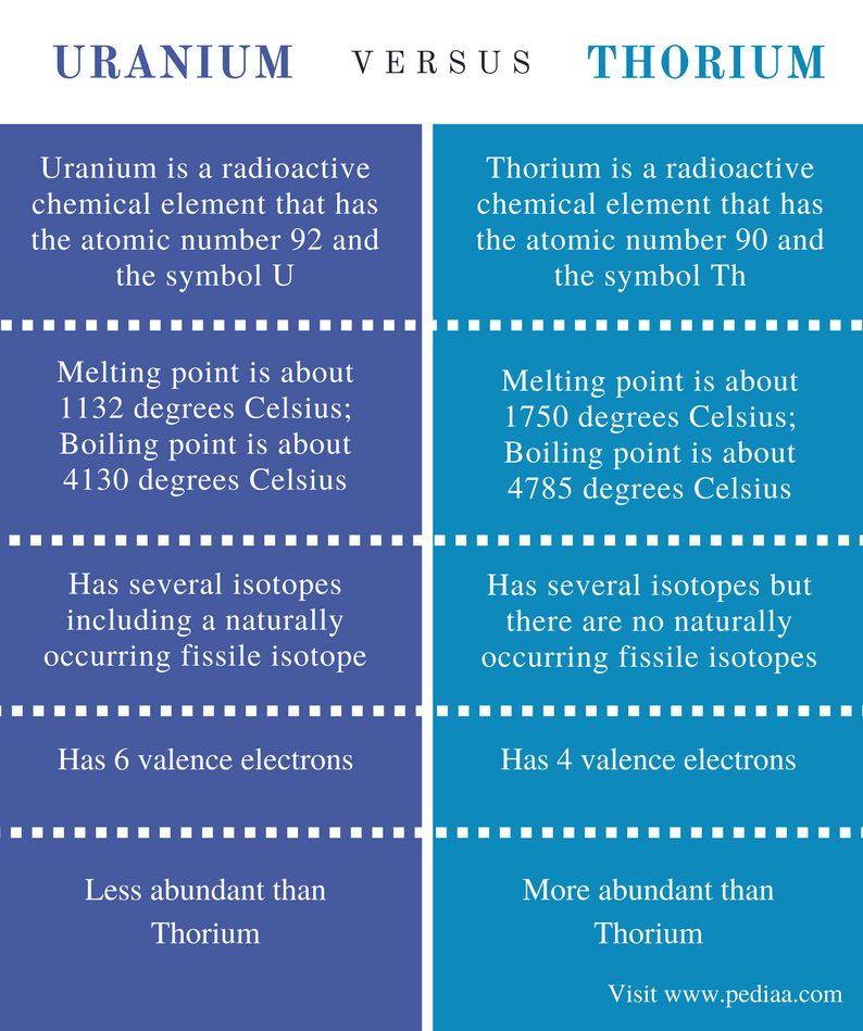 Difference Between Uranium and Thorium - Comparison Summary