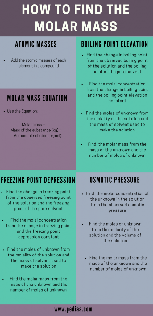 How to Find Molar Mass_Summary