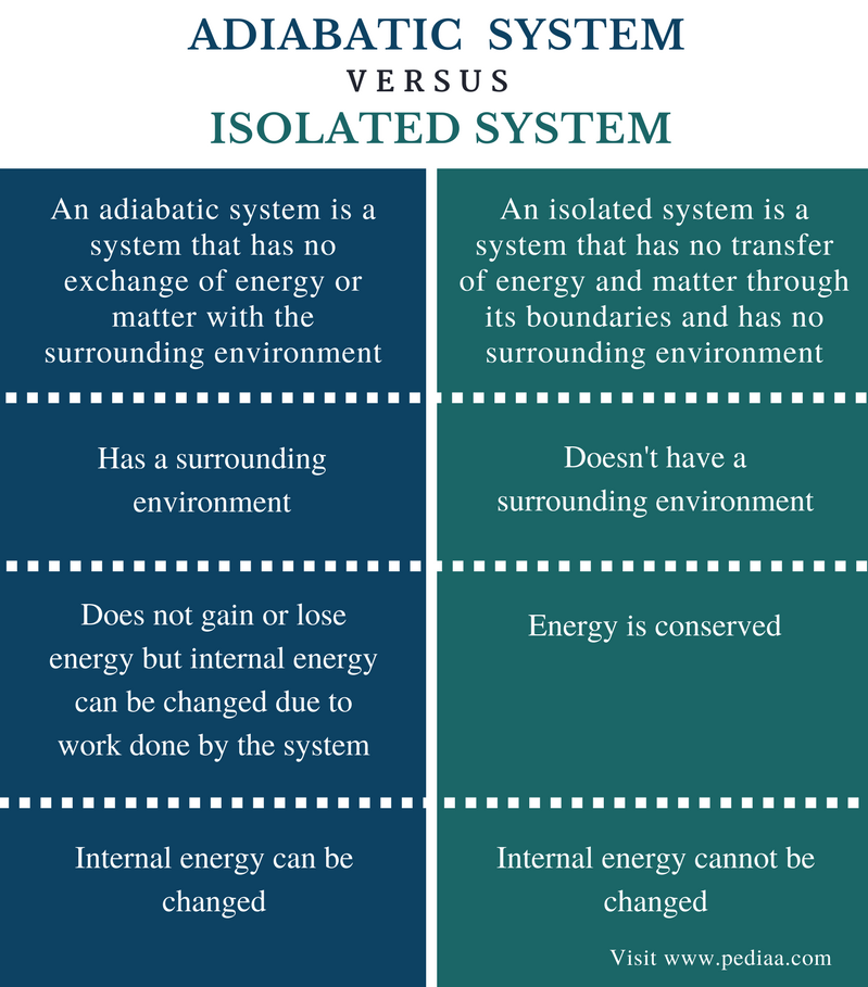 Difference Between Adiabatic and Isolated System - Comparison Summary