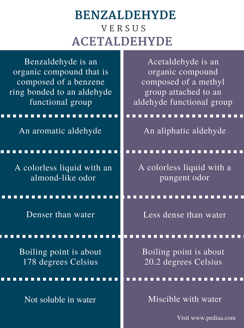 Difference Between Benzaldehyde and Acetaldehyde - Comparison Summary