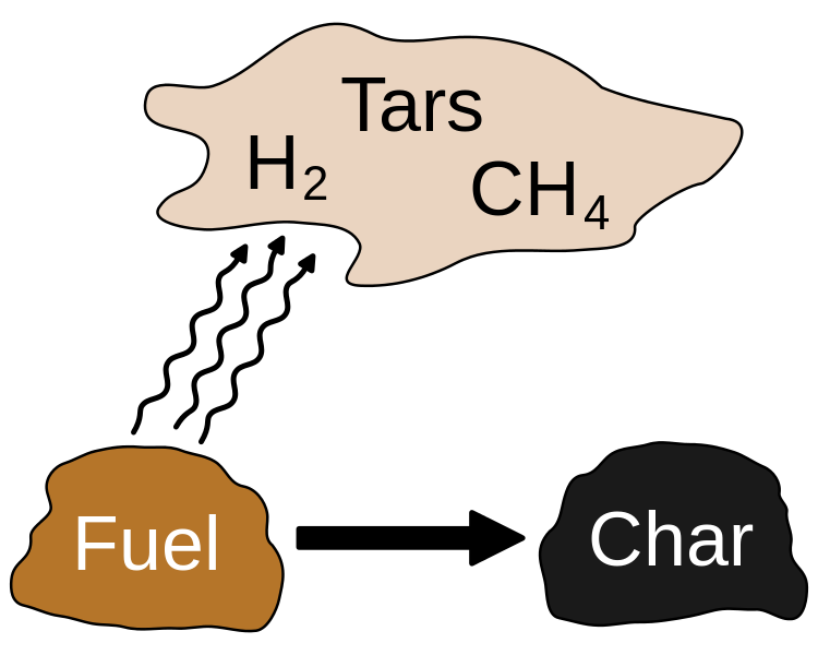 Main Difference - Combustion vs Pyrolysis