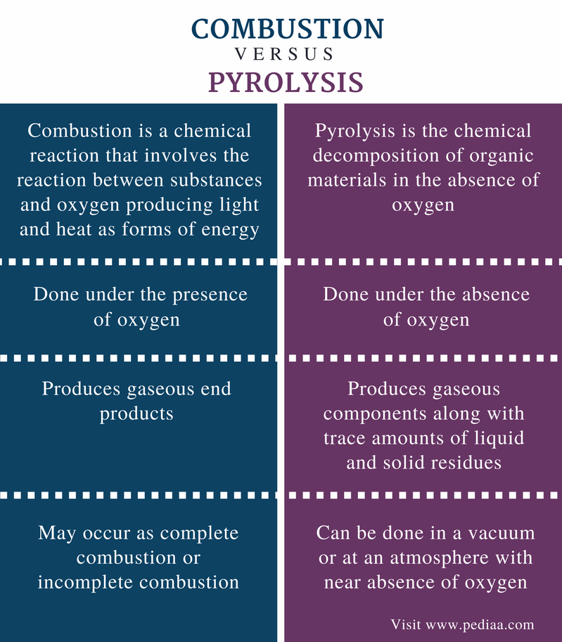 Difference Between Combustion and Pyrolysis - Comparison Summary
