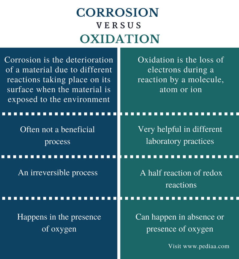 Difference Between Corrosion and Oxidation - Comparison Summary