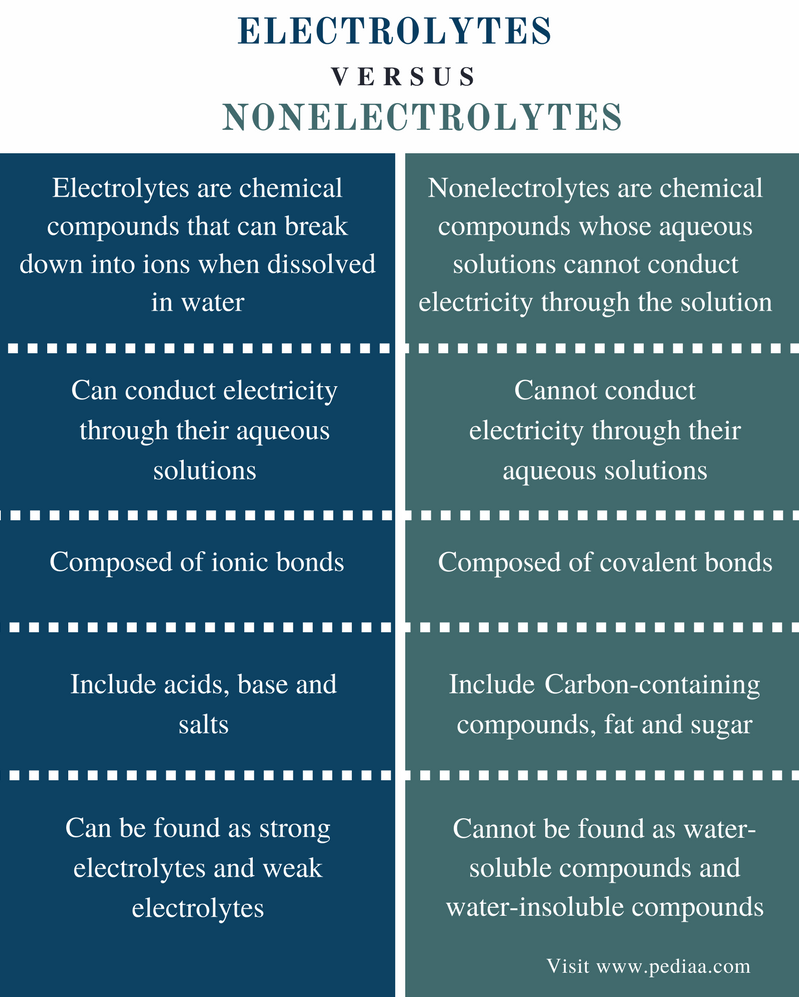 Difference Between Electrolytes And Nonelectrolytes Definition