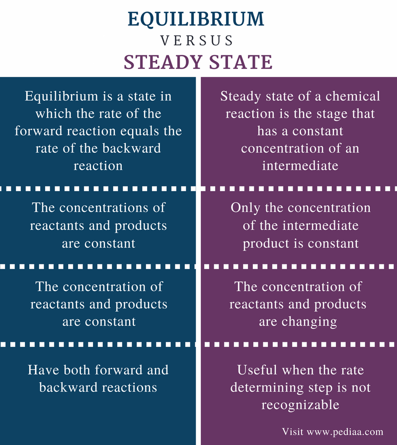 Difference Between Equilibrium and Steady State - Comparison Summary