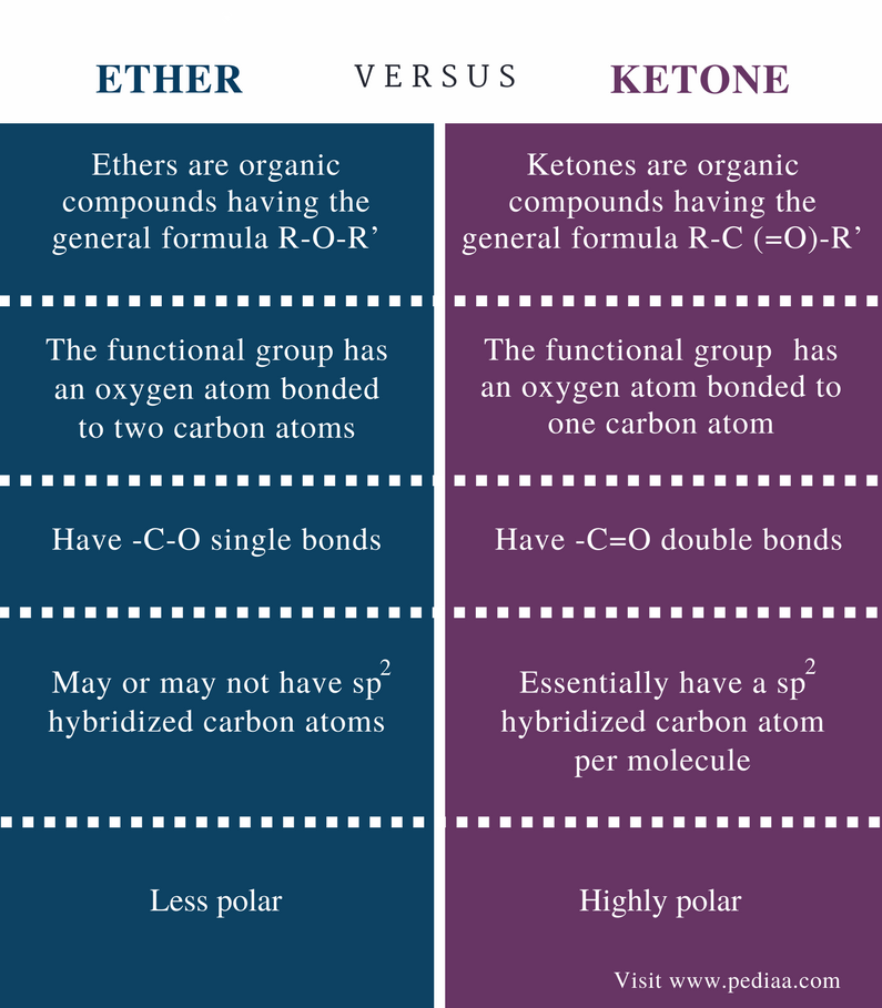 Difference Between Ether and Ketone - Comparison Summary