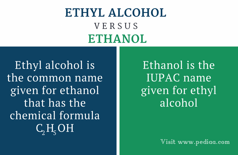 Difference Between Ethyl Alcohol and Ethanol - Comparison Summary