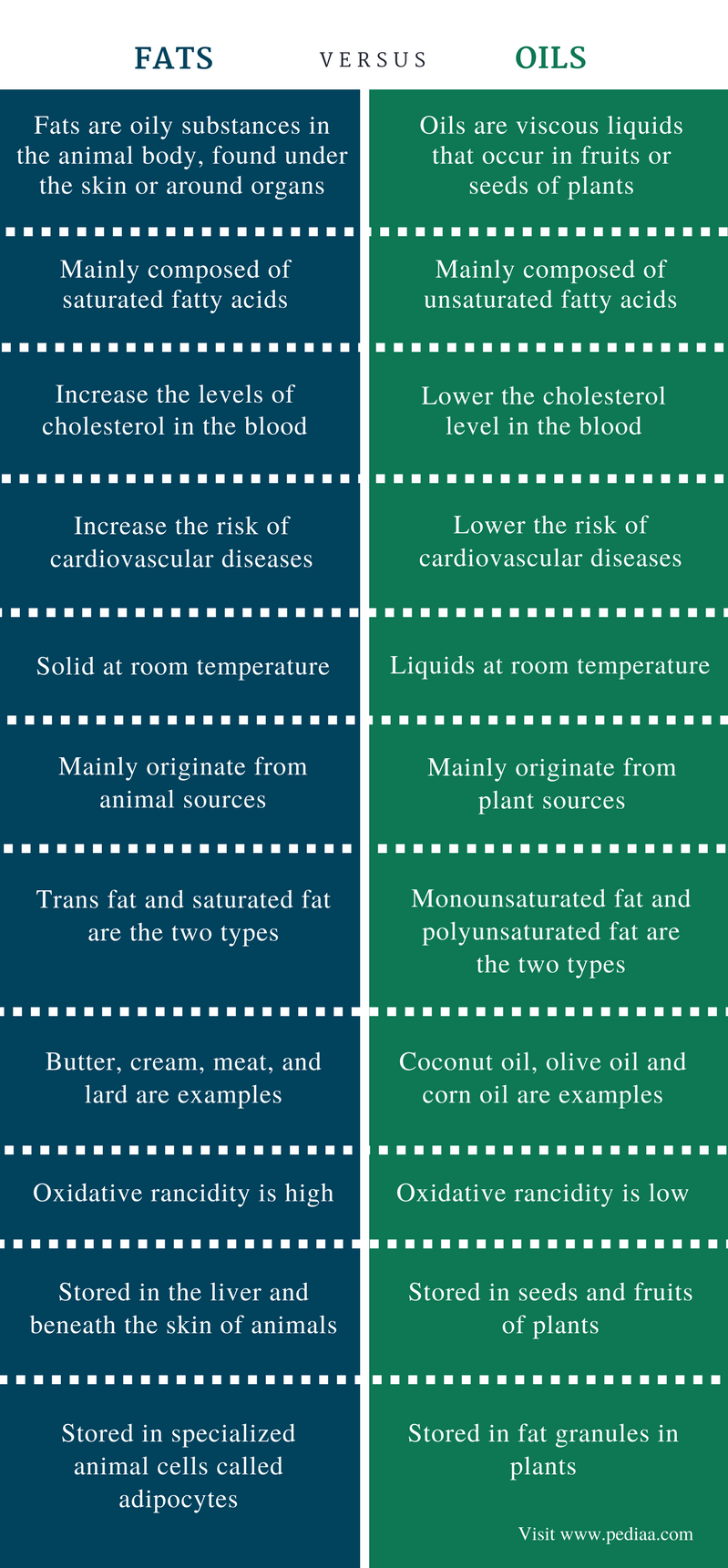 Difference Between Fats and Oils - Comparison Summary