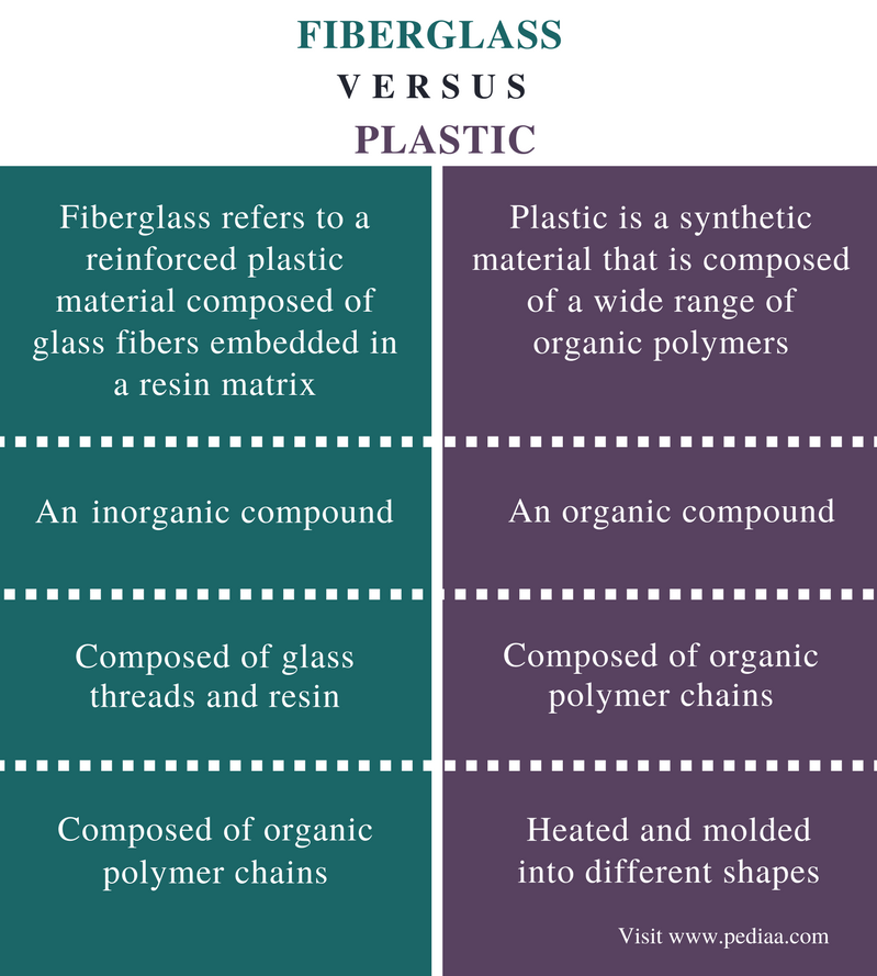 Difference Between Fiberglass and Plastic - Comparison Summary