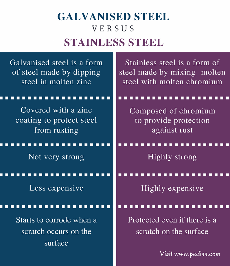 Difference Between Galvanised Steel and Stainless Steel - Comparison Summary