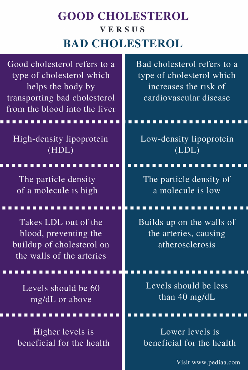 Difference Between Good and Bad Cholesterol - Comparison Summary