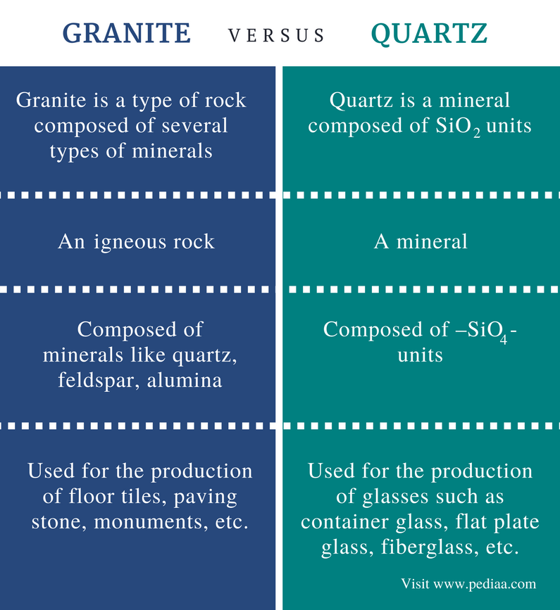 Difference Between Granite and Quartz - Comparison Summary