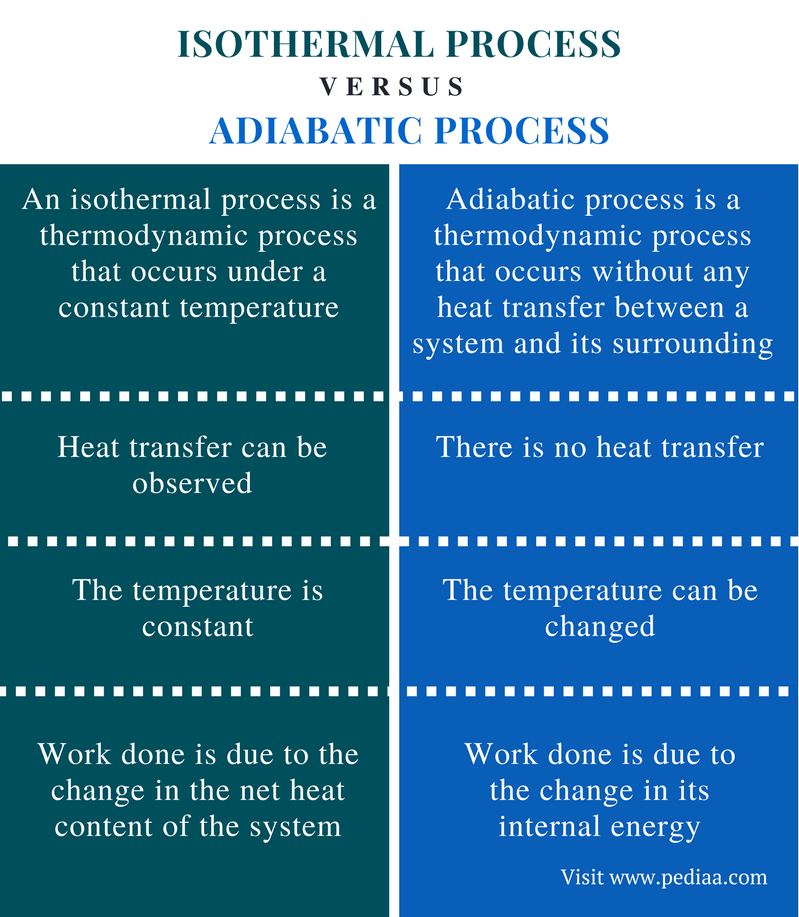 Difference Between Isothermal and Adiabatic Process - Comparison Summary