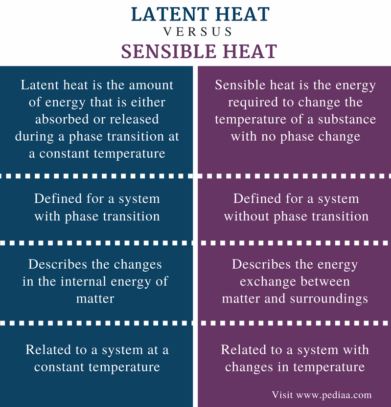 Difference Between Latent Heat and Sensible Heat - Comparison Summary
