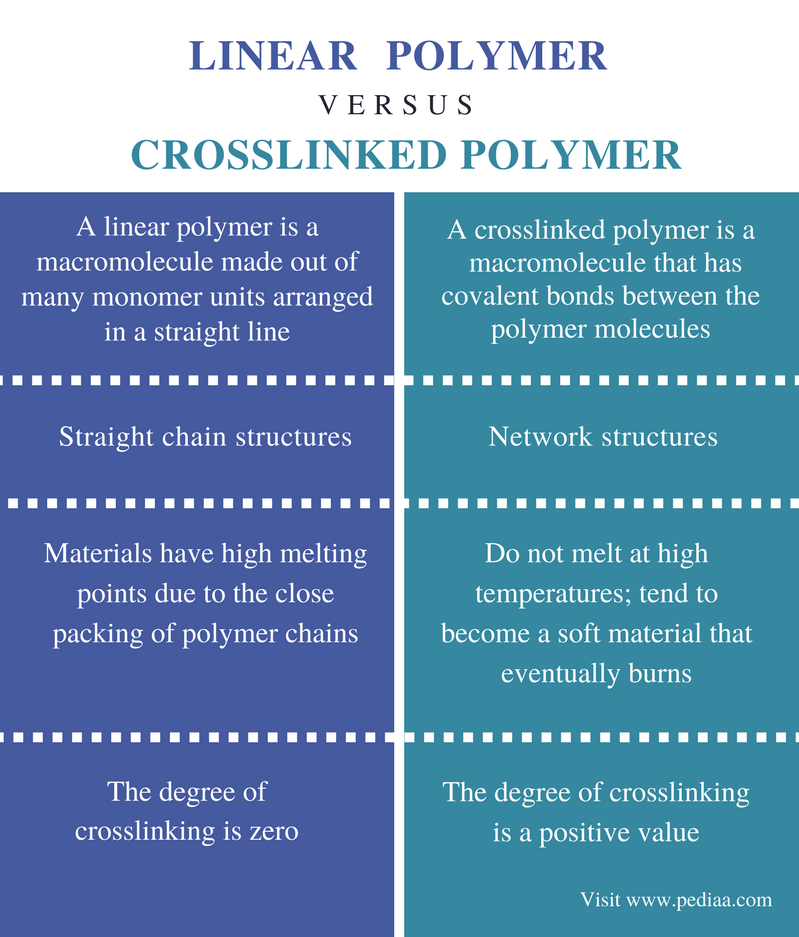 Difference Between Linear And Crosslinked Polymer
