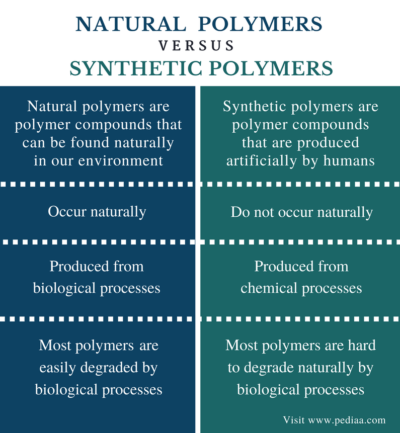 Difference Between Natural and Synthetic Polymers - Comparison Summary