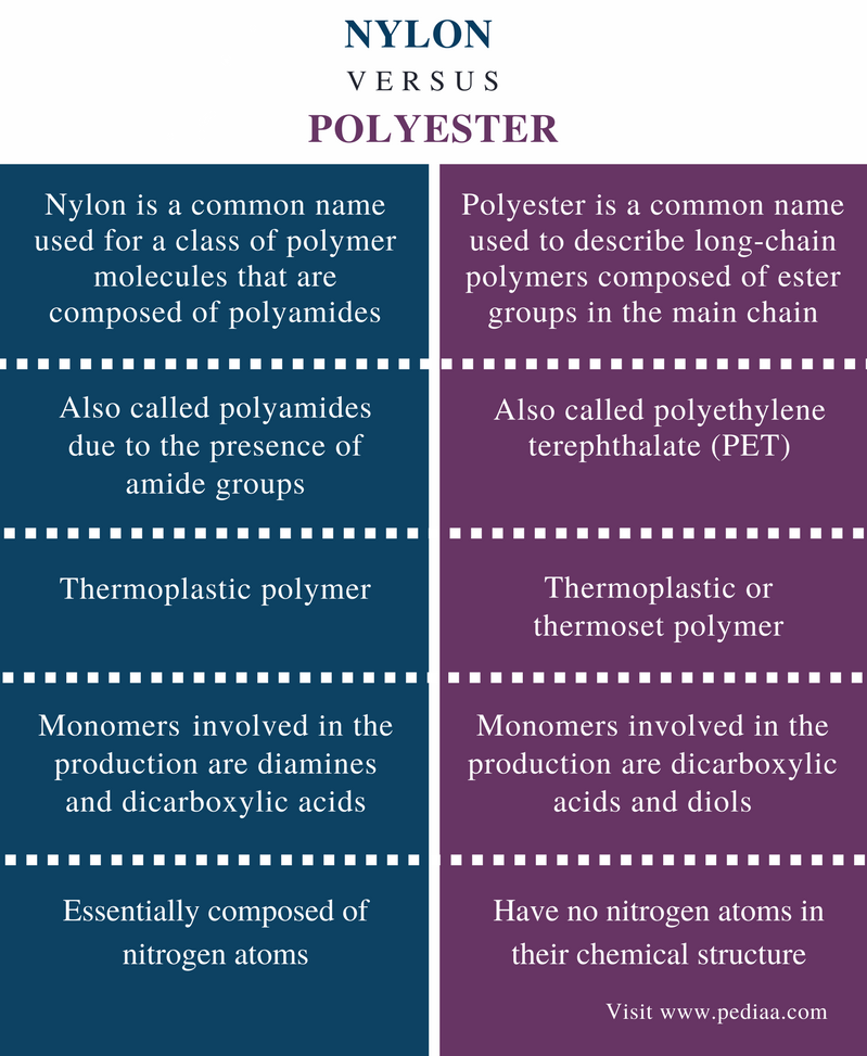 Difference Between Nylon and Polyester - Comparison Summary