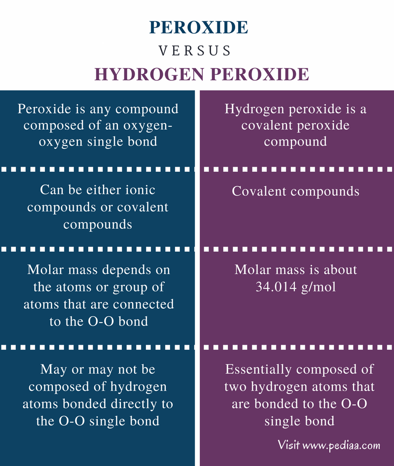 Difference Between Peroxide and Hydrogen Peroxide - Comparison Summary