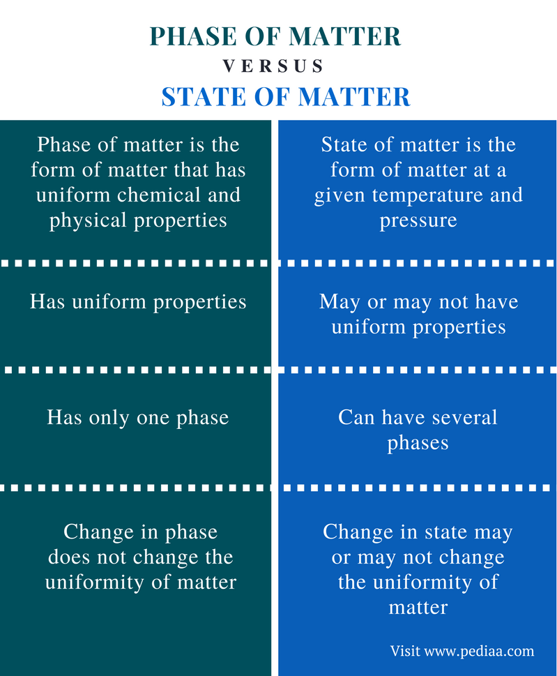 Difference Between Phase of Matter and State of Matter - Comparison Summary