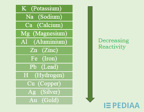 Main Difference -  Physical vs Chemical Properties