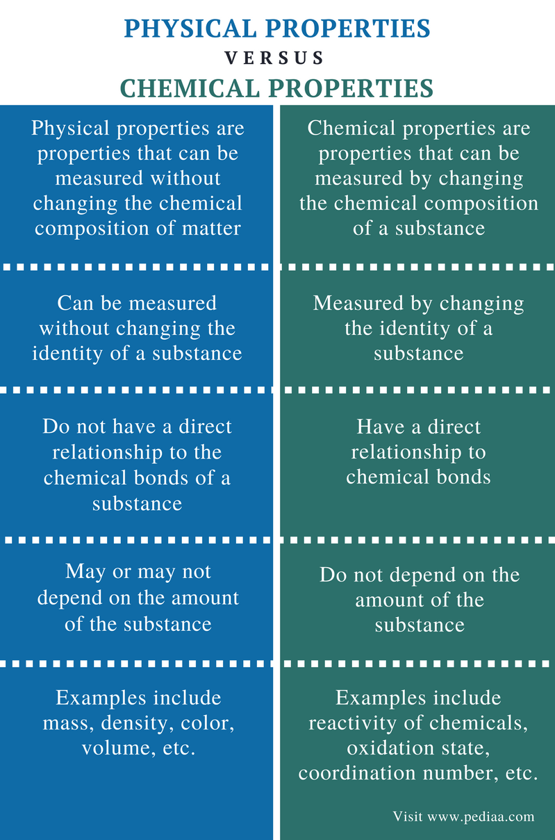 Difference Between Physical and Chemical Properties - Comparison Summary