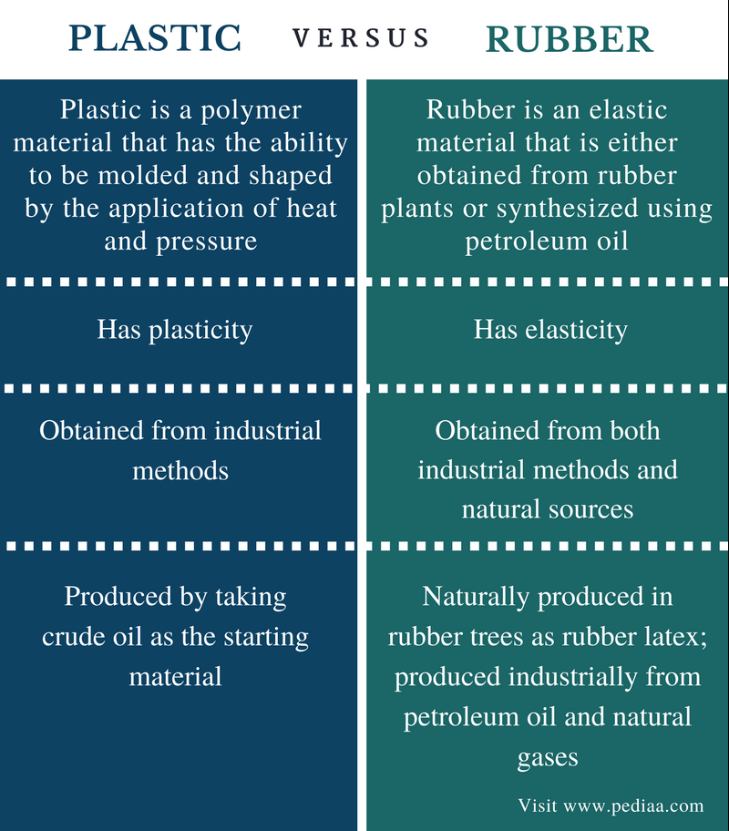 Difference Between Plastic and Rubber - Comparison Summary
