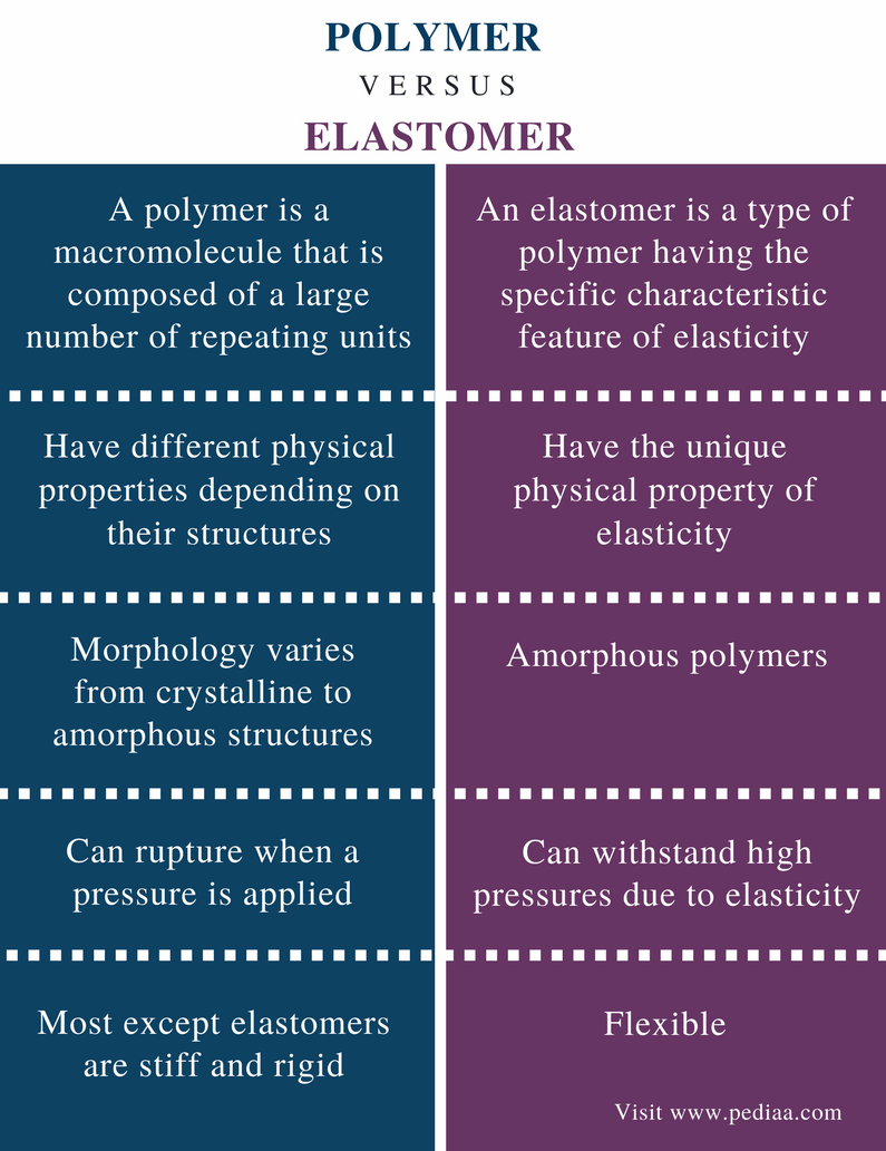 Différence entre polymère et élastomère - Résumé de la comparaison