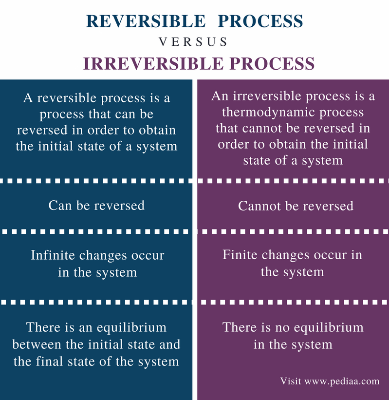 Difference Between Reversible and Irreversible Process - Comparison Summary