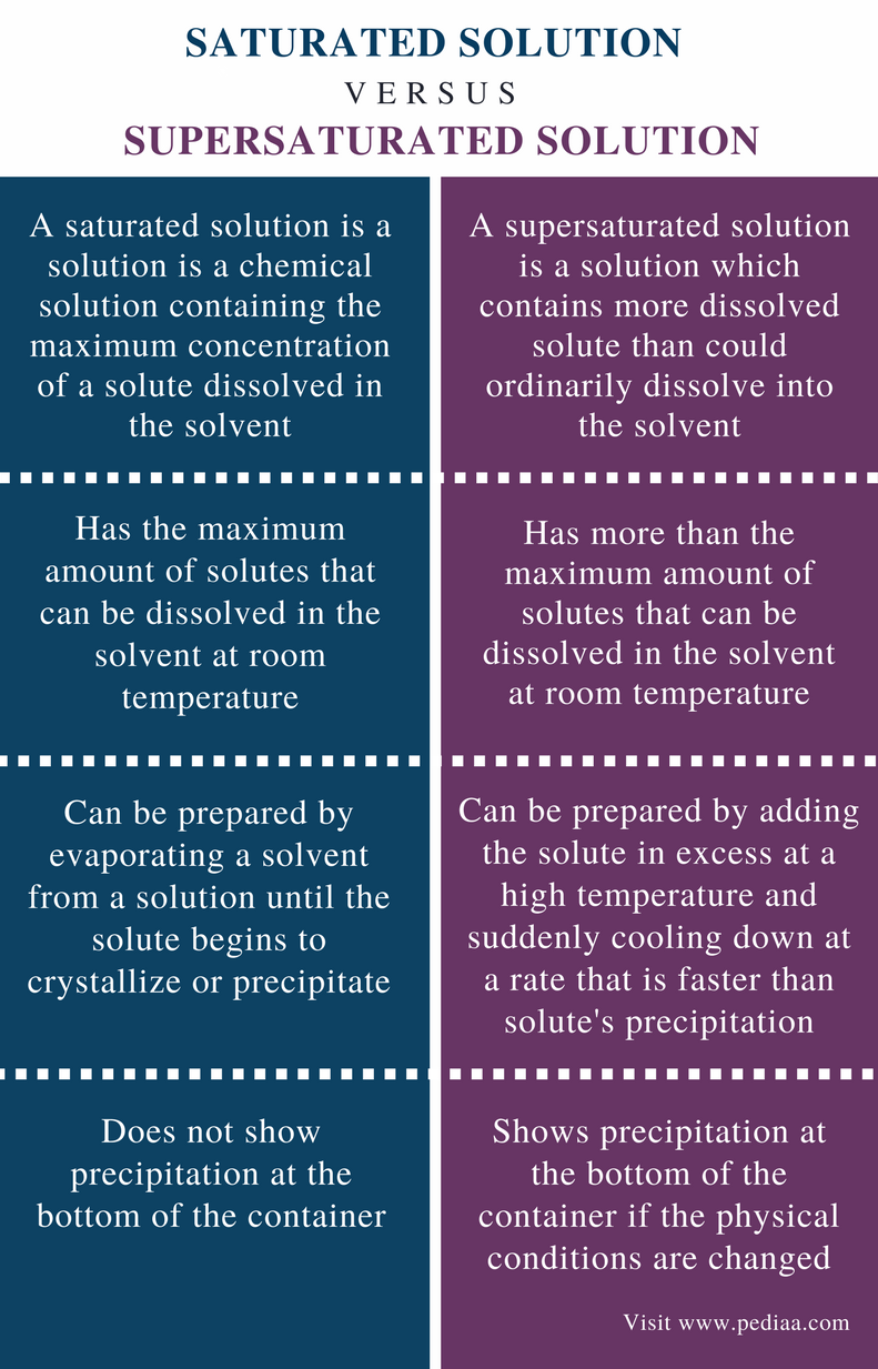 Difference Between Saturated and Supersaturated Solution - Comparison Summary