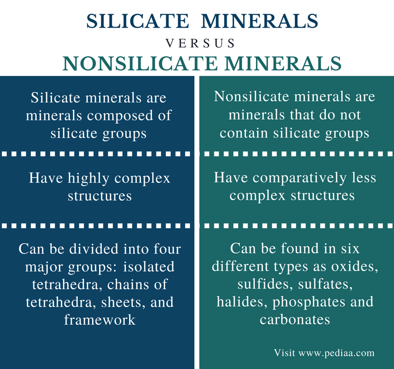 Difference Between Silicate and Nonsilicate Minerals - Comparison Summary